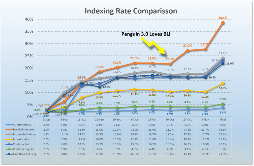 backlink indexer comparison (NEW)