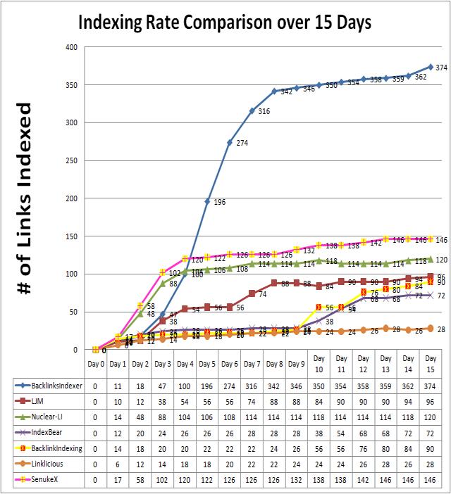 backlink indexing service comparison